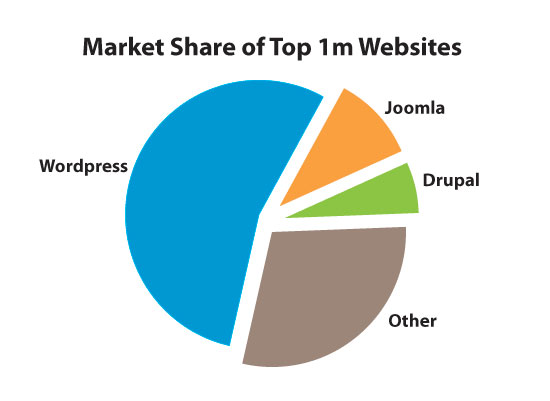 marketshare_top1m